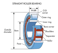 tapered roller bearing application. straight or cylindrical roller bearings can be found in applications like conveyor-belt rollers, which are required to hold heavy radial loads. tapered bearing application