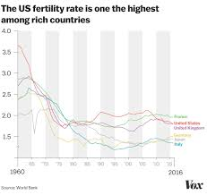 Birth Rate Chart The Us Fertility Rate Just Hit A Historic Low Vox