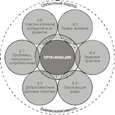 iso Википедия Семь основных тем