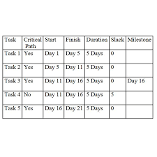 project milestones examples project schedule examples different ways to represent a project