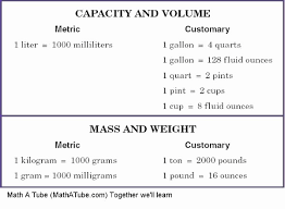 Accurate Weight Chart Pounds And Ounces Metric And Customary