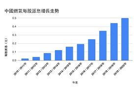 社團法人中國國民黨 on vastuussa tästä sivusta. 中國燃氣10年派息增21倍仍可買入食息嗎