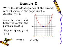 example 2 write the standard equation of the parabola with its vertex at the origin and