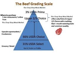 Oyster Grading Chart The Usda Beef Grading Scale From The Chop Shop Meat Market