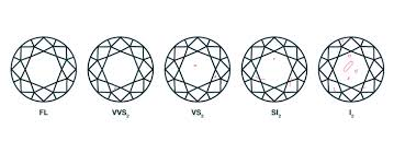 What Does Diamond Clarity Really Mean Draco Diamonds