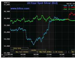 Silver Prices 24 Hour Spot Chart Gold Silver Daily Debunking The Gold Bubble Myth Page
