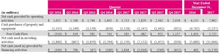 T Mobile Reports Record Financial Results Across The Board