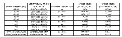 Details About Tial Q 50mm Blow Off Valve Bov