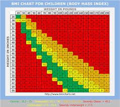 Bmi Chart Child Bmi Charts Children Under Fontanacountryinn Com
