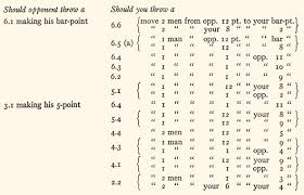 Backgammon Dice Odds Chart Complete Backgammon By Walter L Richard