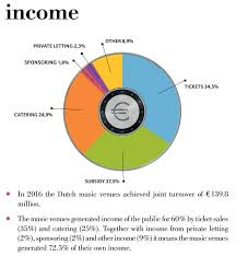 Joint Sponsor Income Chart