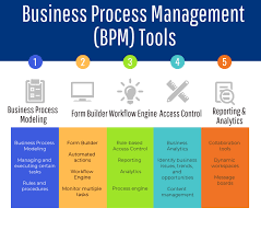 Management Strategies To Improve Process Designs Of Services Focus On 70 Top Open Source And Free Bpm Tools The Best Of Business