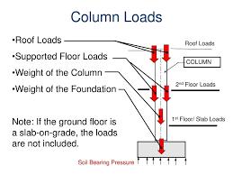 Ground Floor Slab Design Spread Footing Design For Columns Ppt Download