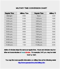 Hours To Minutes Chart 58 Paradigmatic Military Time Conversion Clock