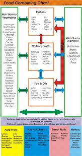 Acid Alkaline Food Combining Chart Top Food Combining Chart Printable Weaver Website