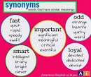 thesis synonym