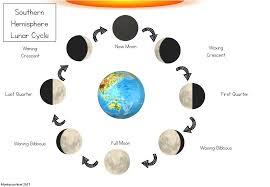 Southern Hemisphere Lunar Cycle Diagram Science Diagrams