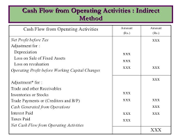 operating statement format cash flow statements cash flow statement accounting