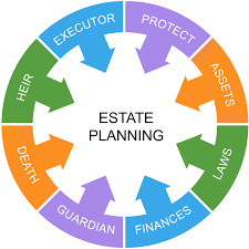 Image result for estate planning images