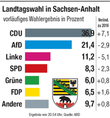 Nach der landtagswahl 2016 waren von den 87 abgeordneten des landtages noch 23 frauen. Bykzmtla507dtm