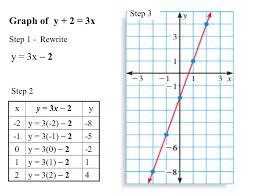 linear equations and their graphs nolitamorgan