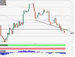 Eur Usd Forecast 3 Reasons For Losing Downtrend Support And