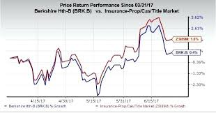 Brk B Stock Quote Best Brk B Stock Quote Impressive Berkshire Hathaway Class B Stock Quote