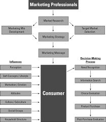 Consumer Behavior Chart Consumer Behavior For Dummies Cheat Sheet Dummies