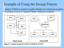 Design Pattern Facade Example Ppt Software Design Refinement Using Design Patterns