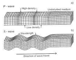 8 1 Sound Waves Travel In The Earths Interior As A P
