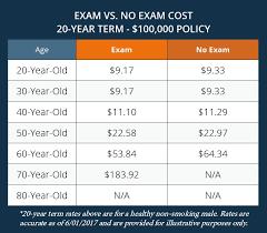 No Exam Term Life Insurance Quotes