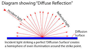 diffusion light is tered and reflected from the strike point in a hemisphere of illumination