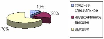 Реферат Разработка кадровой политики организации в современных  Разработка кадровой политики организации в современных условиях