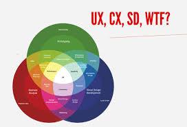 User Experience Venn Diagram Are Silos Destroying Your Customer Experience Syfte Blog Medium