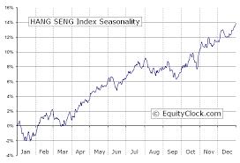 Hang Seng Index Hsi Seasonal Chart Equity Clock