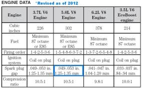 2013 Prius Bulb Chart 2012 F150 Light Bulb Chart Best Picture Of Chart Anyimage Org
