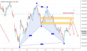 Chinext Chart 399006 Index Charts And Quotes Tradingview