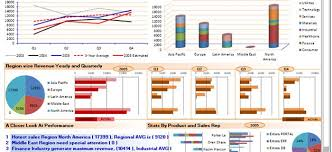 Best Excel Chart For Comparison Financial Dashboard Best 4 Dynamic Excel Charts