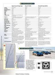 Come on dude, you can do better with a freaking bugatti! Bugatti Veyron Super Sport Vs Porsche Turbo S Vs Nissan Gt R 2009gtr Com