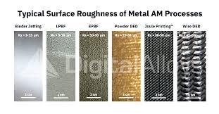 Ra Finish Chart Surface Roughness Digital Alloys