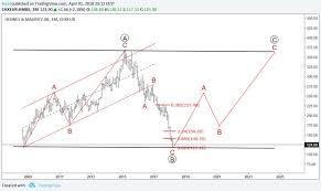 Omxs30 Chart