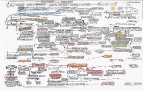 big list  mind maps of advanced mathematics and various branches