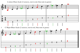 Blues Scales Guitar Fretboard Diagrams Tab And Standard