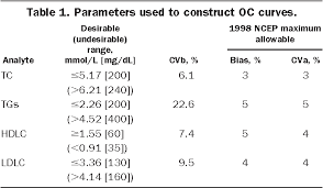 Cholesterol Level Chart Or Table Table 1 From Assessment Of Current National Cholesterol