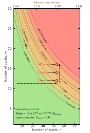 Eb World Level Chart Quantum Computings Hello World Moment Techcrunch