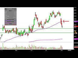 Repeat Advanced Micro Devices Inc Amd Stock Chart