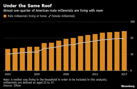Its Getting Harder For U S Millennials To Leave Mom Chart