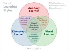 Is It A Learning Disability Or A Learning Style Owlcation