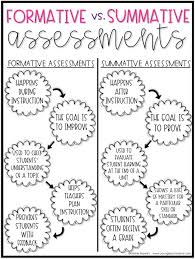 Formative Vs Summative Assessment Venn Diagram Venn Diagram Detailing The Differences And Similarities Between