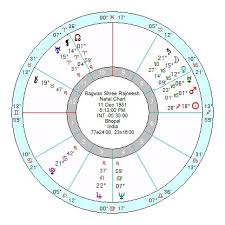 Osho Horoscope Chart Ma Anand Sheela Unholy And Deadly Power Behind The Throne